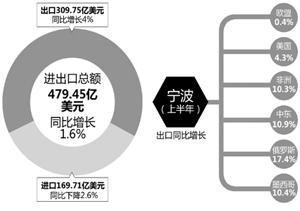 宁波外贸半年成绩单