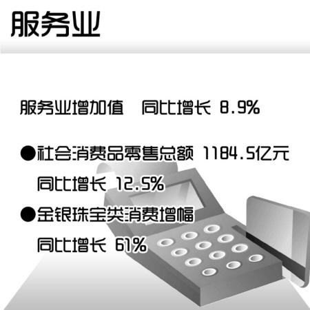 宁波上半年经济运行成绩单出炉