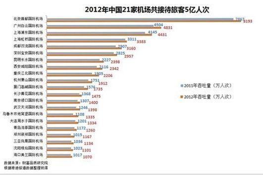 2012年中国21家机场共接待旅客5亿人次