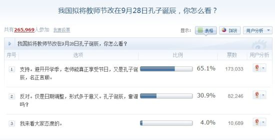 超六成网友支持节日改期