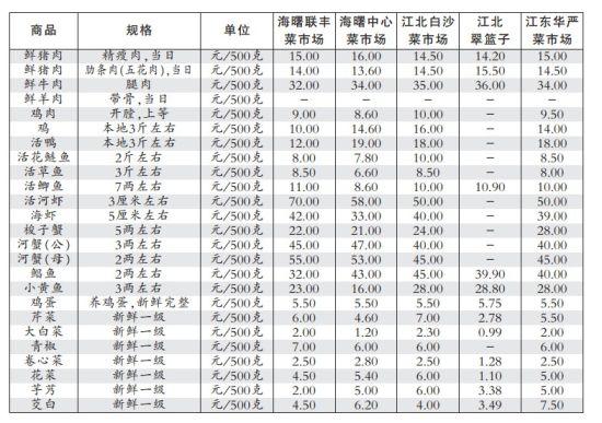 新一期民生商品价格监测信息