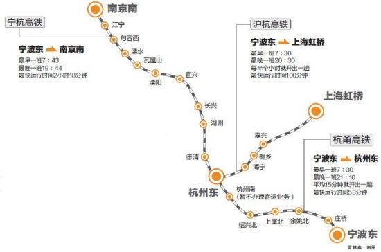 宁杭、杭甬高铁示意图