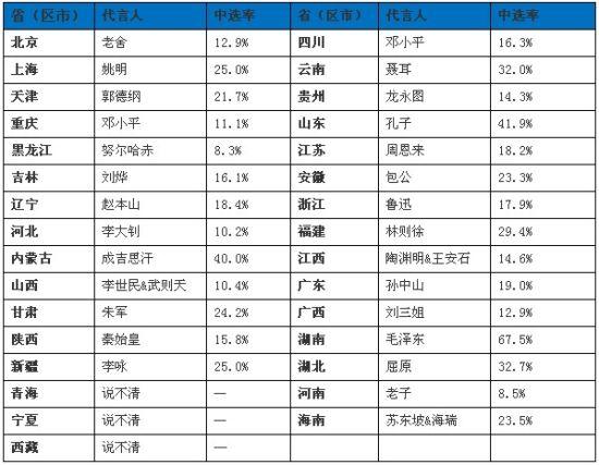 中国各省人口排名2019_2009年最新中国各省市人口排名