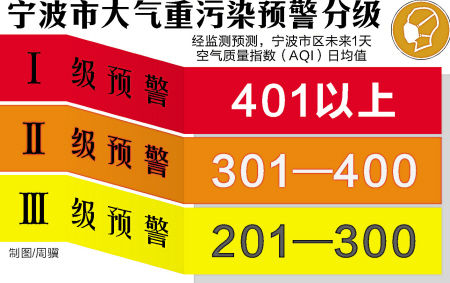 宁波市大气重污染预警等级
