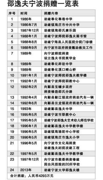 宁波市邵逸夫艺术幼儿师范学校