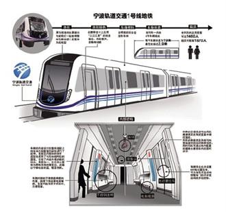 宁波轨道交通1号线一期,交通接驳方案确定