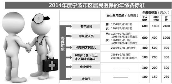 2014年度宁波市区居民医保的年缴费标准