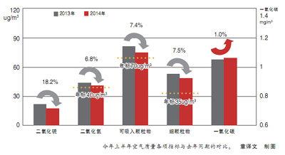 今年上半年空气质量各项指标与去年同期的对比
