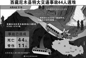 西藏旅游大巴与两车连环相撞后坠崖