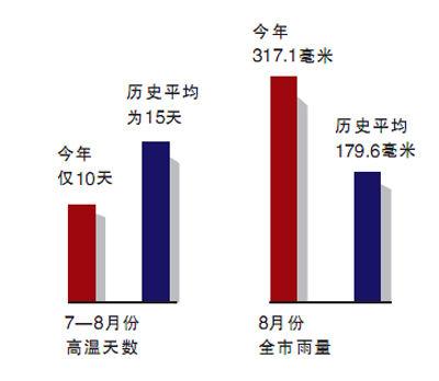 宁波7-8月高温天数与8月份雨量图