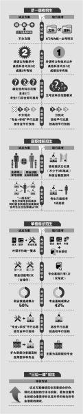 一张图教你看懂浙江高考招生改革