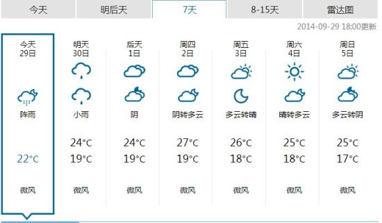 宁波未来7天天气
