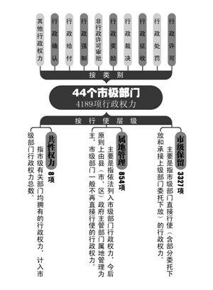 10月17日宁波将首次公布政府部门权力清单